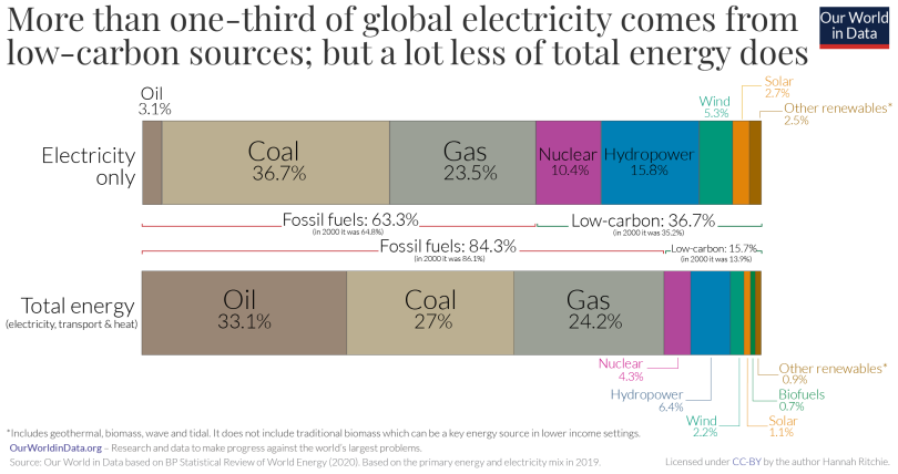 A chart about how much global electricity comes from low-carbon sources (36.7%). Much less of total energy does (15.7%) -Chart from Our World in Data, article writer Hannah Ritchie.