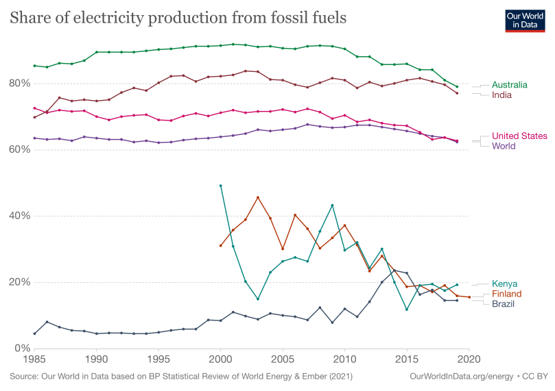 A chart of the Share of Electricity production from fossil fuels. From highest to lowest: Australia, India, the USA, World, Kenya, Finland, Brazil
