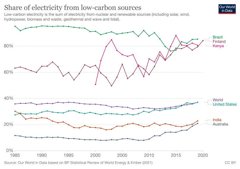 A chart of the share of electricity from low-carbon sources. From the first to the worst: Brazil, Finland, Kenya, World, the USA, India, Australia.